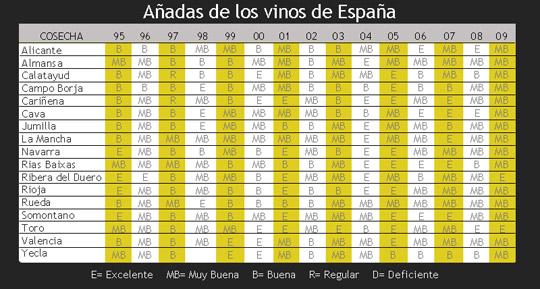 Añadas de los vinos de España de 1995 a 2009